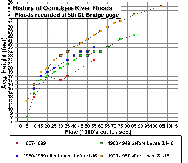 http://www.macon-bibb.com/Sierra/Levee/Nov2008-Updates/flood%20graph1.jpg